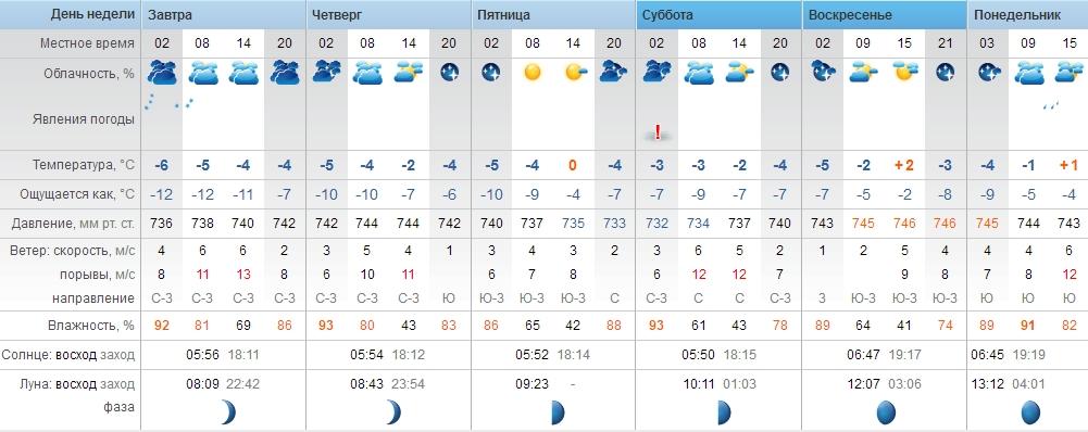 Прогноз погоды на 6 суток в Водяниках